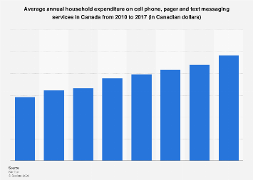 Annual household expenditure on cell phone, pager, text messaging in Canada 2010-2016