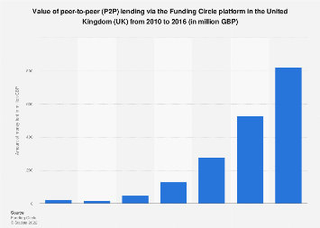 Amount of money lent through the Funding Circle peer-to-peer platform UK 2010-2016