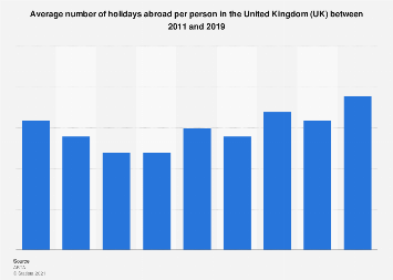 Average number of holidays abroad per person in the UK 2011-2018