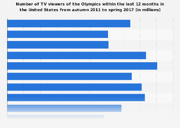 TV viewers of the Olympics in the U.S. 2017