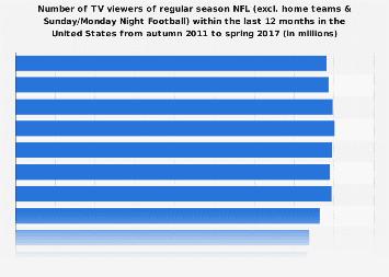 TV viewers of regular season NFL in the U.S. 2017