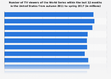 TV viewers of World Series in the U.S. 2017