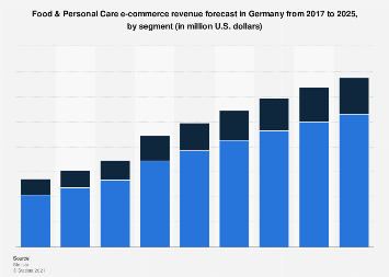DMO: food and cosmetics e-commerce revenue in Germany 2016-2022