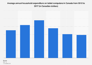 Annual household expenditure on tablet computers in Canada 2012-2016