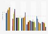 Tiendas de bricolaje líderes en España 2010-2016, por número de tiendas