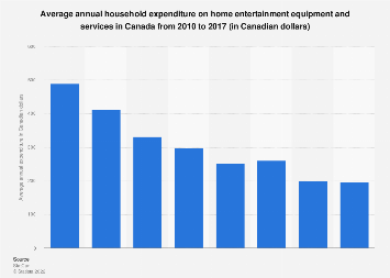 Household expenditure on home entertainment equipment and services Canada 2010-2017