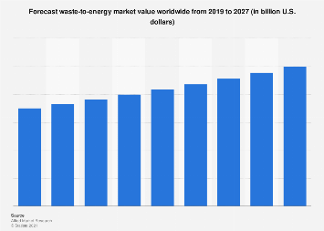 Global outlook on waste to energy market value 2017-2024