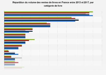 Part des livres vendus par secteurs éditoriaux en France 2013-2016