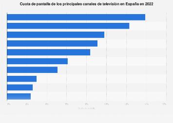 Principales canales de televisión por cuota de pantalla España 2017