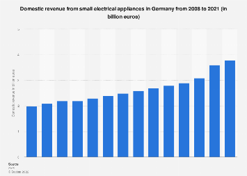 Domestic revenue from small electrical appliances in Germany 2008-2018