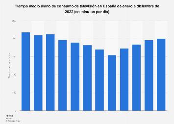 Promedio mensual de consumo diario de televisión España 2016