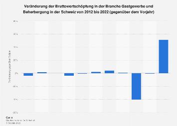 Veränderung der Bruttowertschöpfung im Gastgewerbe in der Schweiz bis 2016