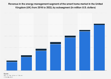 DMO: energy management smart home revenue in the UK 2016-2022, by subsegment