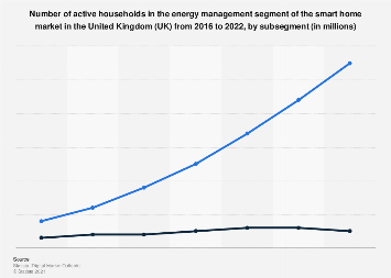 DMO: energy management smart home households in the UK 2016-2022, by subsegment