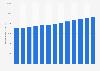 Konsumausgaben der privaten Haushalte in Portugal für Nahrungsmittel bis 2016