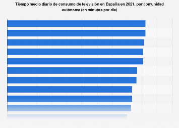 Promedio de consumo diario de televisión por comunidad autónoma España 2017
