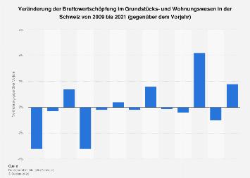 Veränderung der Bruttowertschöpfung in der Immobilienbranche in der Schweiz bis 2017