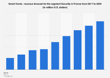 Digital Market Outlook: security smart home revenue in France 2015-2021, by segment