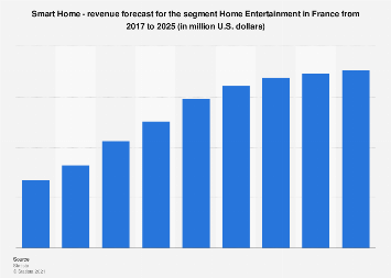 DMO: home entertainment smart home revenue in France 2016-2022, by segment