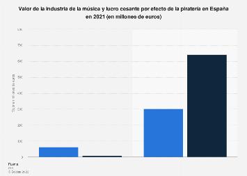 Piratería: lucro cesante y valor de la industria de la música España 2018