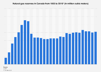 Natural gas reserves in Canada 1955-2016