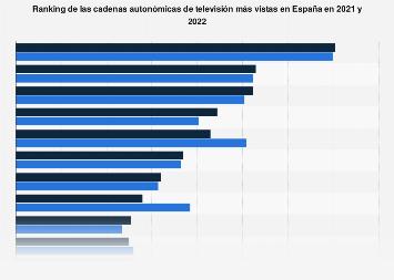 Canales autonómicos de televisión con mayor cuota de pantalla España 2016-2017