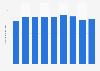 Bruttowertschöpfung in der Branche Energie- und Wasserversorgung, Beseitigung von Umweltverschmutzung in der Schweiz vom 2. Quartal 2014 bis zum 3. Quartal 2016 (in Milliarden CHF)