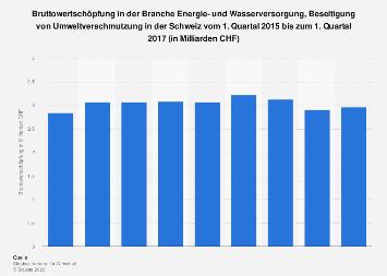 Bruttowertschöpfung in der Energie- und Wasserversorgung in der Schweiz bis Q1 2017