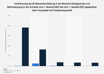 Bruttowertschöpfung im Gastgewerbe und der Beherbergung in der Schweiz bis Q4 2017
