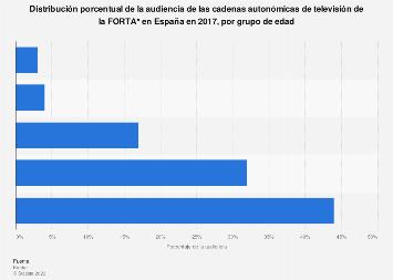 Canales de televisión FORTA por audiencia y grupo de edad España 2016