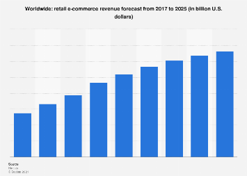 Total retail e-commerce revenue worldwide 2017-2023