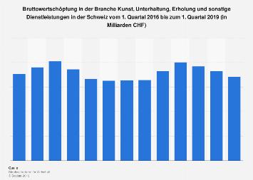 Bruttowertschöpfung in Kunst, Unterhaltung und Erholung in der Schweiz bis Q3 2017