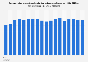 Consommation de poissons par habitant en France 1998-2015