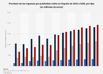 Previsión de ingresos por publicidad online España de 2016 a 2020