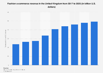 Digital Market Outlook: clothes & shoes e-commerce revenue UK 2016-2022
