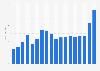Verkaufspreis von Raps in Deutschland bis 2016