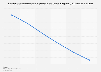 Digital Market Outlook: fashion e-commerce revenue change in the UK 2017-2022