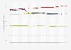 Werbedruckentwicklung in einzelnen Medien in der Schweiz bis August 2015