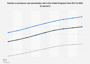 DMO: clothes & shoes e-commerce user penetration UK 2016-2022, by segment