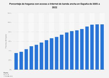 Porcentaje de hogares con Internet de banda ancha España 2005-2017