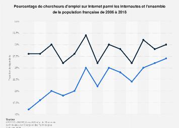 Taux de recherche d'emploi sur Internet en France 2006-2018