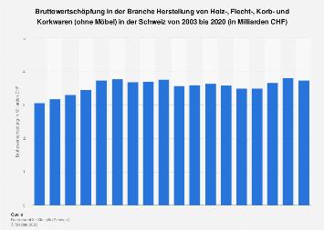 Bruttowertschöpfung der Branche Holz-/Flecht-/Korb-/Korkwaren in der Schweiz bis 2015