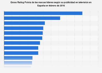Publicidad en TV: GRPs de marcas líderes España 2016