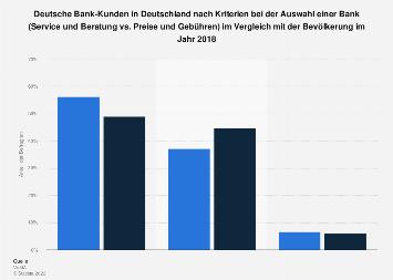 Umfrage unter Deutsche Bank-Kunden zu Kriterien bei der Auswahl einer Bank 2016