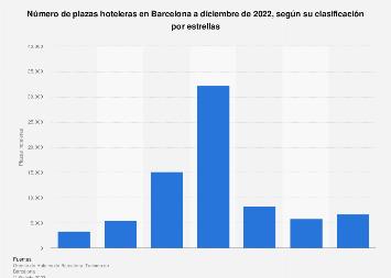 Número de plazas hoteleras en Barcelona según su categoría 2017