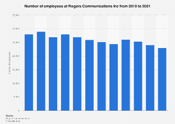 Rogers Communications employee figures 2010-2017