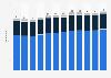 Anzahl der Kinosäle in der Schweiz nach Sprachregion bis 2018