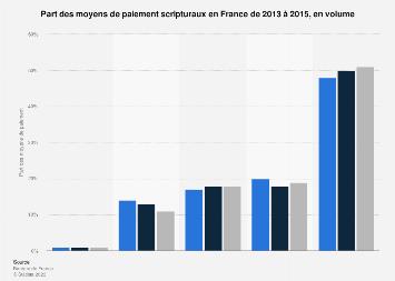 Ventilation des moyens de paiement scripturaux en France 2013-2015