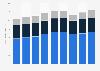 Rogers Communications revenue 2014-2018, by segment