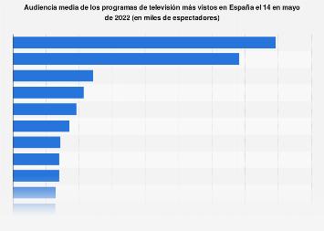 Principales emisiones de TV: audiencias en España agosto de 2017